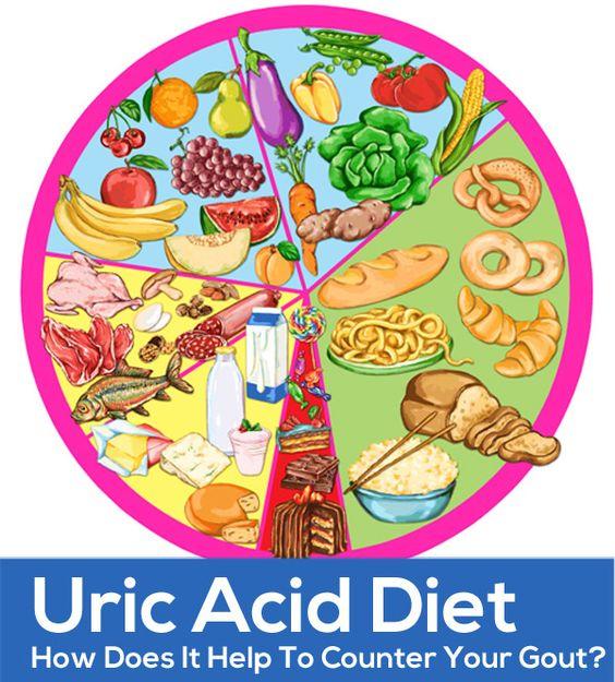 ουρικό οξύ  Έχετε λίπος στο συκώτι σας; Η διατροφή δίνει τη λύση!
