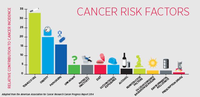Πώς μπορούμε να προστατευτούμε από τον καρκίνο;