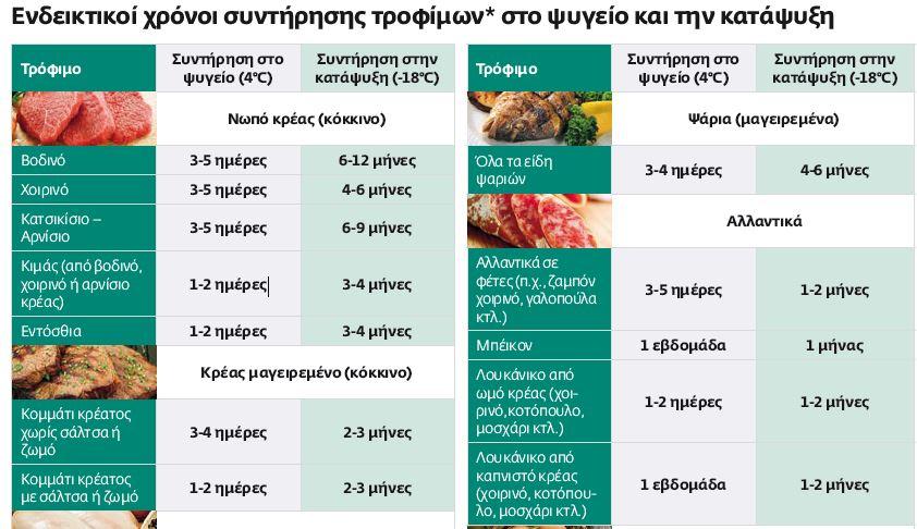 Βασικοί κανόνες για την ασφάλεια των τροφίμων food safety 1
