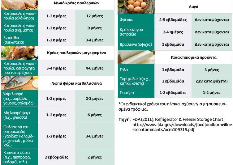 Βασικοί κανόνες για την ασφάλεια των τροφίμων food safety 2
