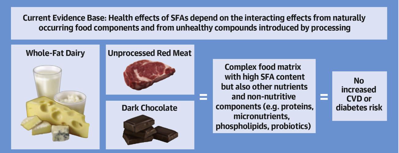 Κορεσμένα λιπαρά και καρδιαγγειακός κίνδυνος